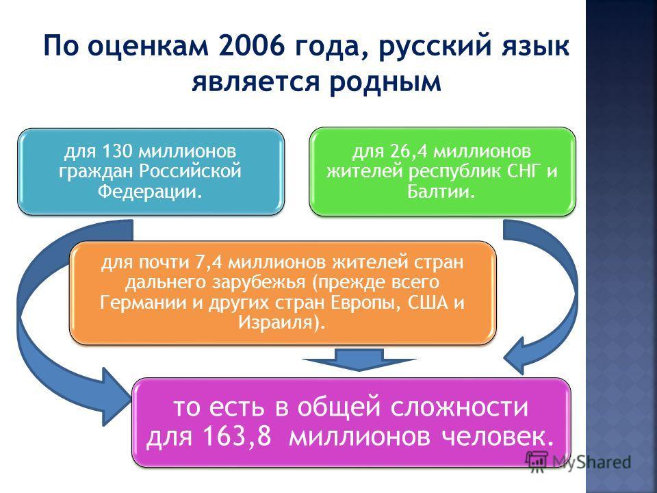 По оценкам 2006 года, русский язык является родным для 130 миллионов граждан Российской Федерации. для 26,4 миллионов жителей республик СНГ и Балтии. для почти 7,4 миллионов жителей стран дальнего зарубежья (прежде всего Германии и других стран Европ