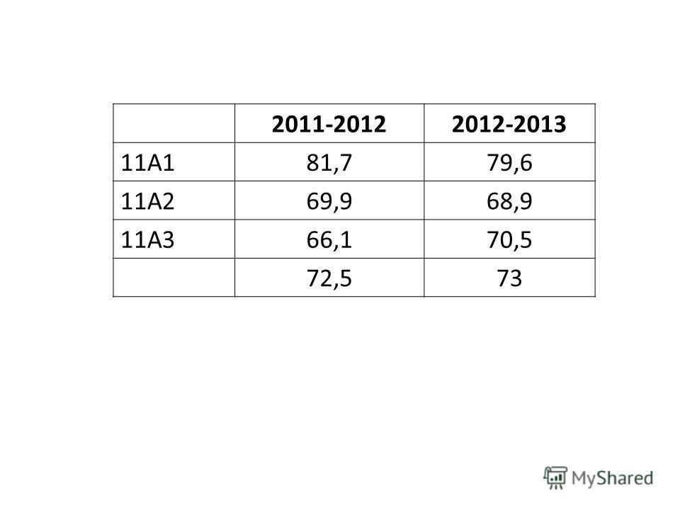 2011-20122012-2013 11А181,779,6 11А269,968,9 11А366,170,5 72,573