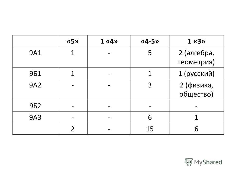 «5»1 «4»«4-5»1 «3» 9А11-52 (алгебра, геометрия) 9Б11-11 (русский) 9А2--32 (физика, общество) 9Б2---- 9А3--61 2-156