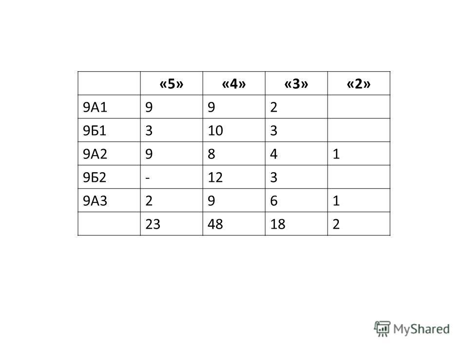 «5»«4»«3»«2» 9А1992 9Б13103 9А29841 9Б2-123 9А32961 2348182