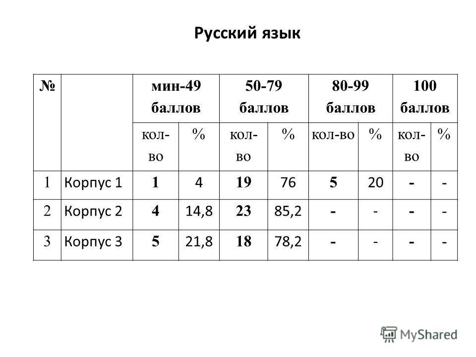 мин-49 баллов 50-79 баллов 80-99 баллов 100 баллов кол- во % % % % 1 Корпус 1 1 4 19 76 5 20 -- 2 Корпус 2 4 14,8 23 85,2 - - -- 3 Корпус 3 5 21,8 18 78,2 - - -- Русский язык