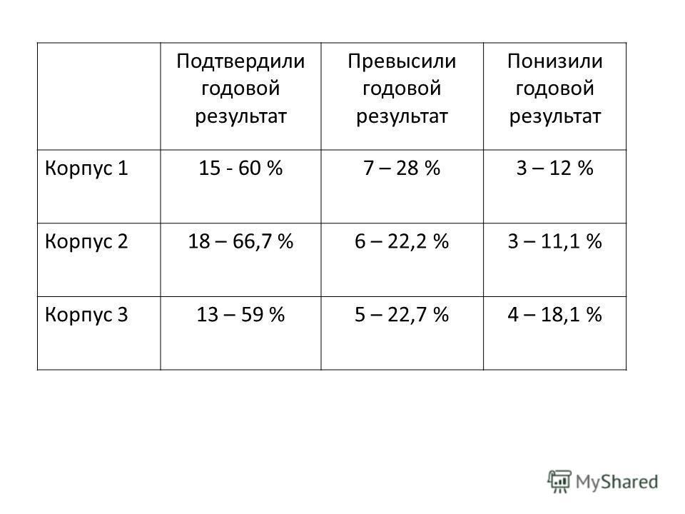 Подтвердили годовой результат Превысили годовой результат Понизили годовой результат Корпус 115 - 60 %7 – 28 %3 – 12 % Корпус 218 – 66,7 %6 – 22,2 %3 – 11,1 % Корпус 313 – 59 %5 – 22,7 %4 – 18,1 %