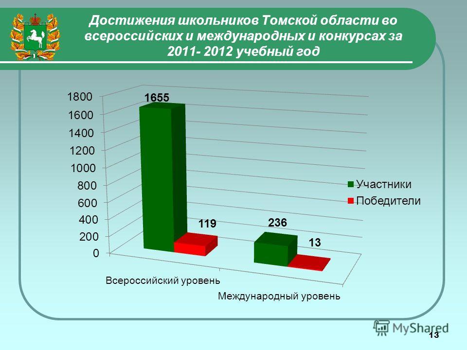 13 Достижения школьников Томской области во всероссийских и международных и конкурсах за 2011- 2012 учебный год