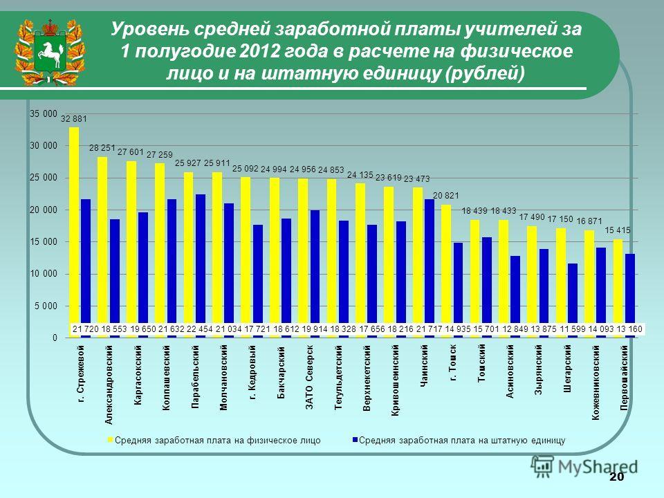 20 Уровень средней заработной платы учителей за 1 полугодие 2012 года в расчете на физическое лицо и на штатную единицу (рублей)
