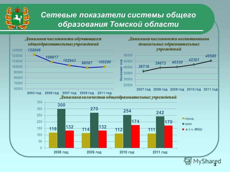3 Сетевые показатели системы общего образования Томской области