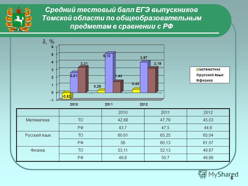 5 Средний тестовый балл ЕГЭ выпускников Томской области по общеобразовательным предметам в сравнении с РФ 201020112012 МатематикаТО42,8847,7945,03 РФ43,747,544,6 Русский языкТО60,6165,2565,04 РФ5860,1361,07 ФизикаТО53,1152,1349,87 РФ49,850,746,68, %
