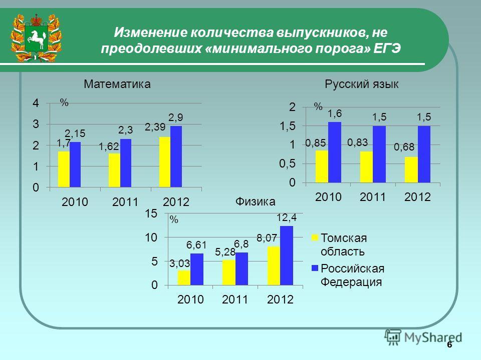 6 Изменение количества выпускников, не преодолевших «минимального порога» ЕГЭ МатематикаРусский язык Физика %
