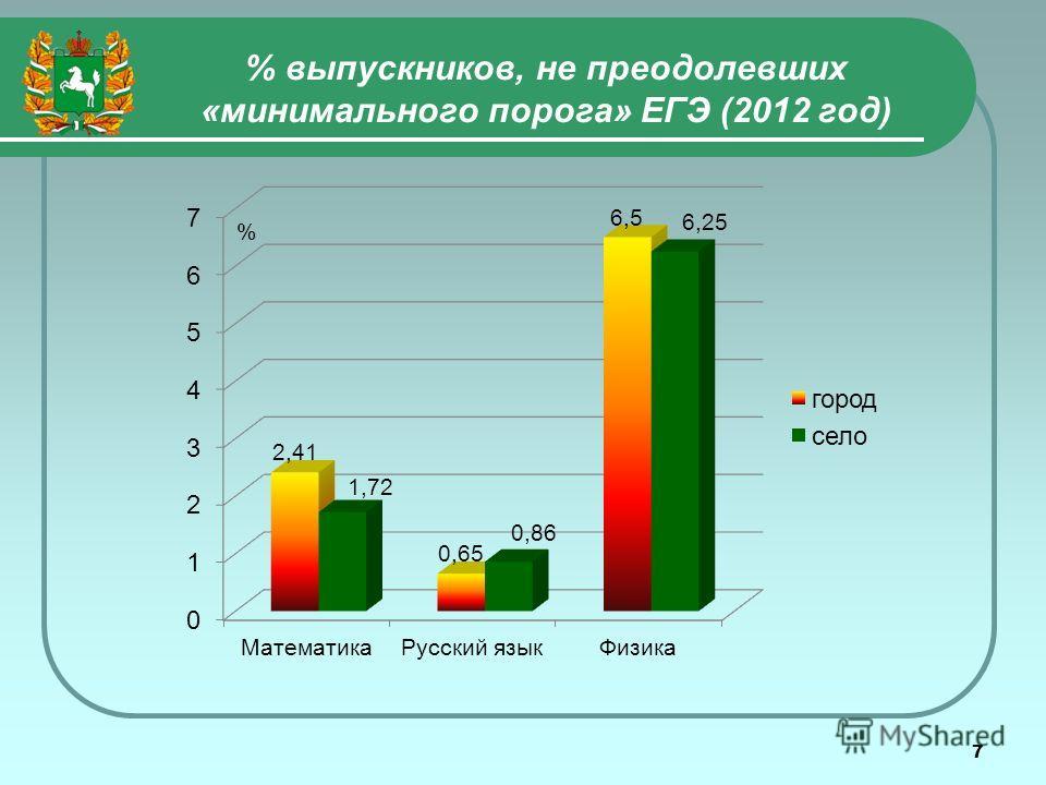 7 % выпускников, не преодолевших «минимального порога» ЕГЭ (2012 год) %