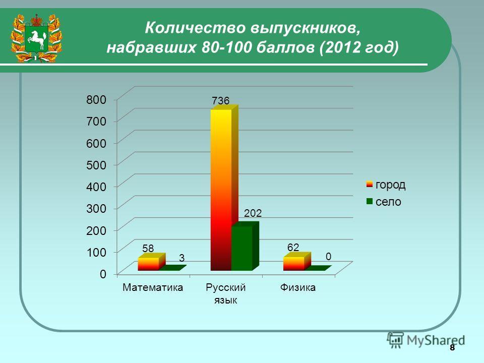8 Количество выпускников, набравших 80-100 баллов (2012 год)