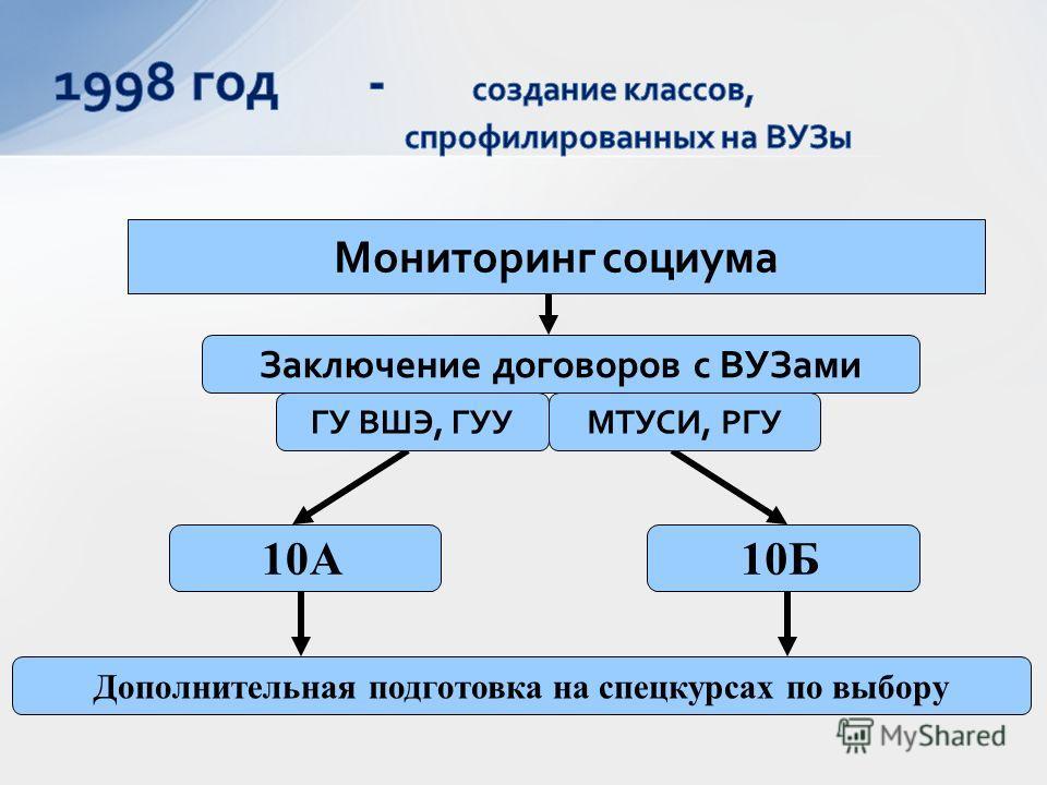Мониторинг социума Заключение договоров с ВУЗами МТУСИ, РГУГУ ВШЭ, ГУУ 10А Дополнительная подготовка на спецкурсах по выбору 10Б