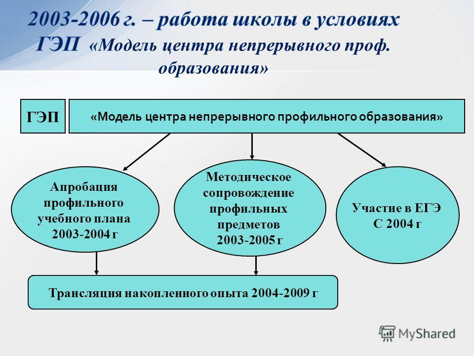 «Модель центра непрерывного профильного образования» ГЭП Апробация профильного учебного плана 2003-2004 г Методическое сопровождение профильных предметов 2003-2005 г Участие в ЕГЭ С 2004 г Трансляция накопленного опыта 2004-2009 г