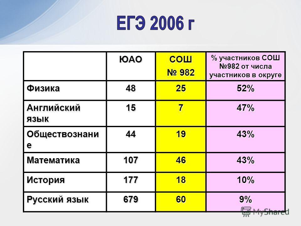 ЮАОСОШ 982 982 % участников СОШ 982 от числа участников в округе Физика482552% Английский язык 15747% Обществознани е 441943% Математика1074643% История1771810% Русский язык 679609%