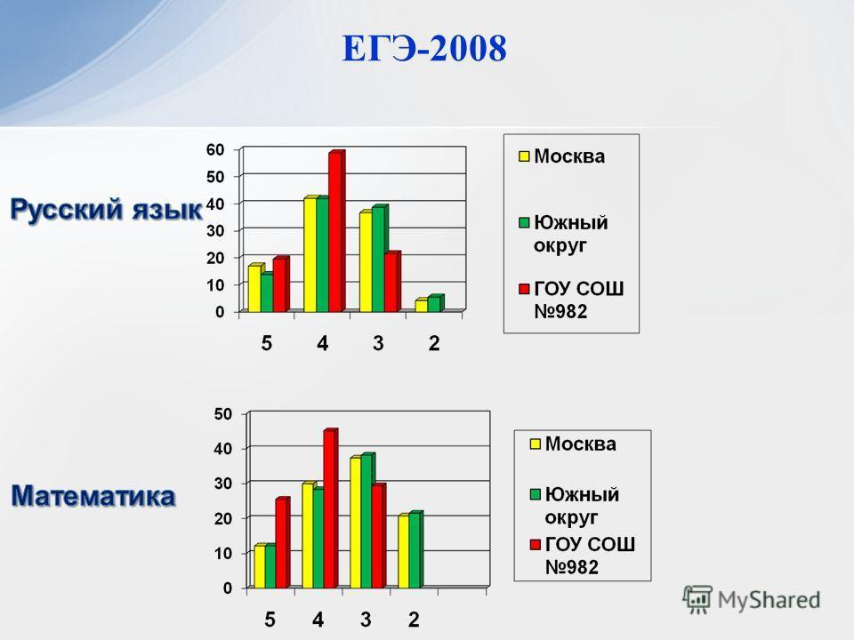 ЕГЭ-2008