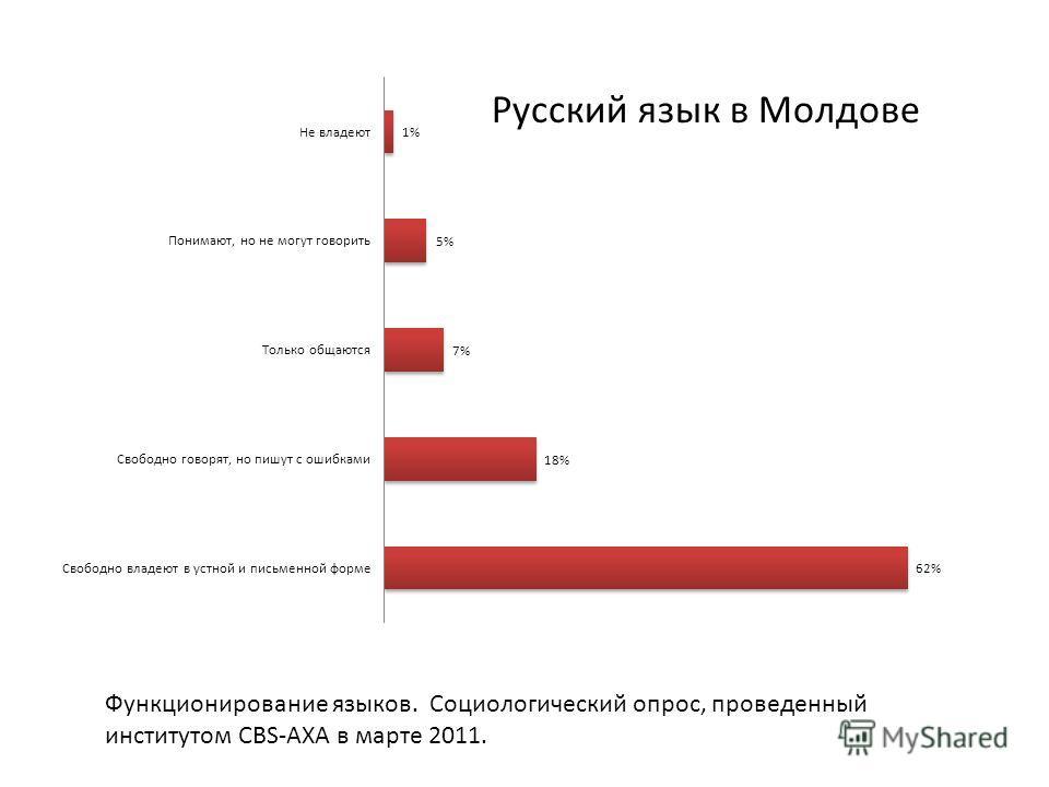 Функционирование языков. Социологический опрос, проведенный институтом CBS-AXA в марте 2011.