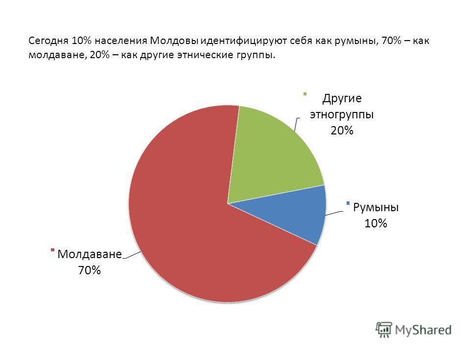 Сегодня 10% населения Молдовы идентифицируют себя как румыны, 70% – как молдаване, 20% – как другие этнические группы.