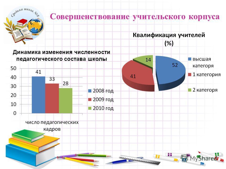 Совершенствование учительского корпуса Динамика изменения численности педагогического состава школы