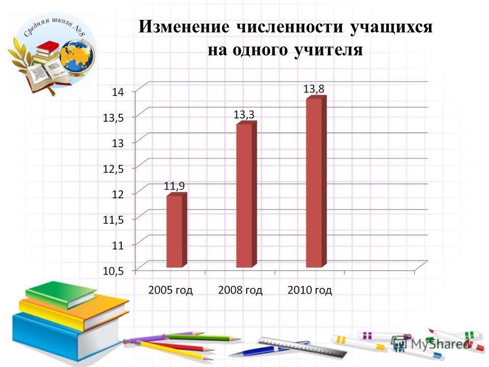Изменение численности учащихся на одного учителя