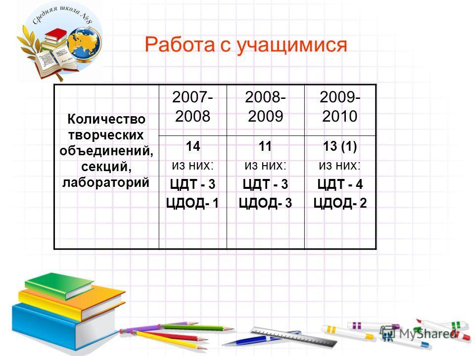 Работа с учащимися Количество творческих объединений, секций, лабораторий 2007- 2008 2008- 2009 2009- 2010 14 из них: ЦДТ - 3 ЦДОД- 1 11 из них: ЦДТ - 3 ЦДОД- 3 13 (1) из них: ЦДТ - 4 ЦДОД- 2