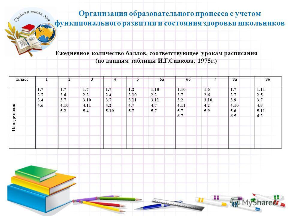 Организация образовательного процесса с учетом функционального развития и состояния здоровья школьников Класс123456а6б7 8а8б Понедельник 1.7 2.7 3.4 4.6 1.7 2.6 3.7 4.10 5.2 1.7 2.2 3.10 4.11 5.4 1.7 2.4 3.7 4.2 5.10 1.2 2.10 3.11 4.7 5.7 1.10 2.2 3.