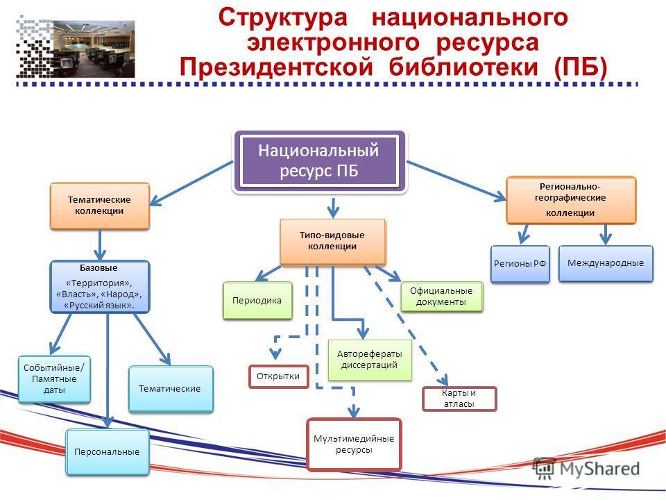Структура национального электронного ресурса Президентской библиотеки (ПБ) Национальный ресурс ПБ Тематические коллекции Базовые «Территория», «Власть», «Народ», «Русский язык». Базовые «Территория», «Власть», «Народ», «Русский язык». Событийные/ Пам