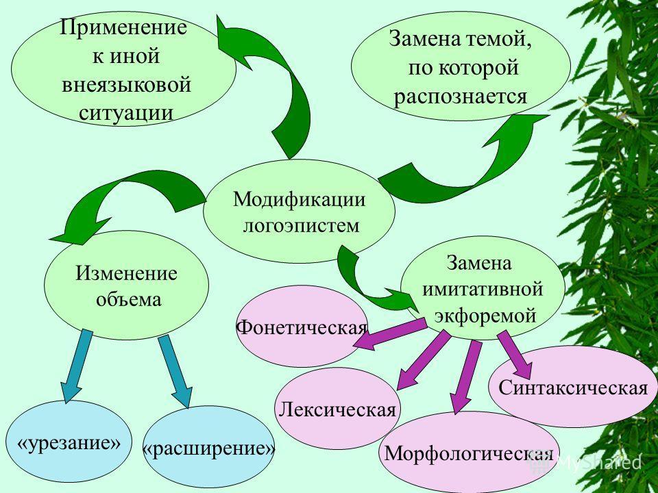Модификации логоэпистем Замена имитативной экфоремой Изменение объема Замена темой, по которой распознается Применение к иной внеязыковой ситуации «урезание» «расширение» Синтаксическая Лексическая Морфологическая Фонетическая