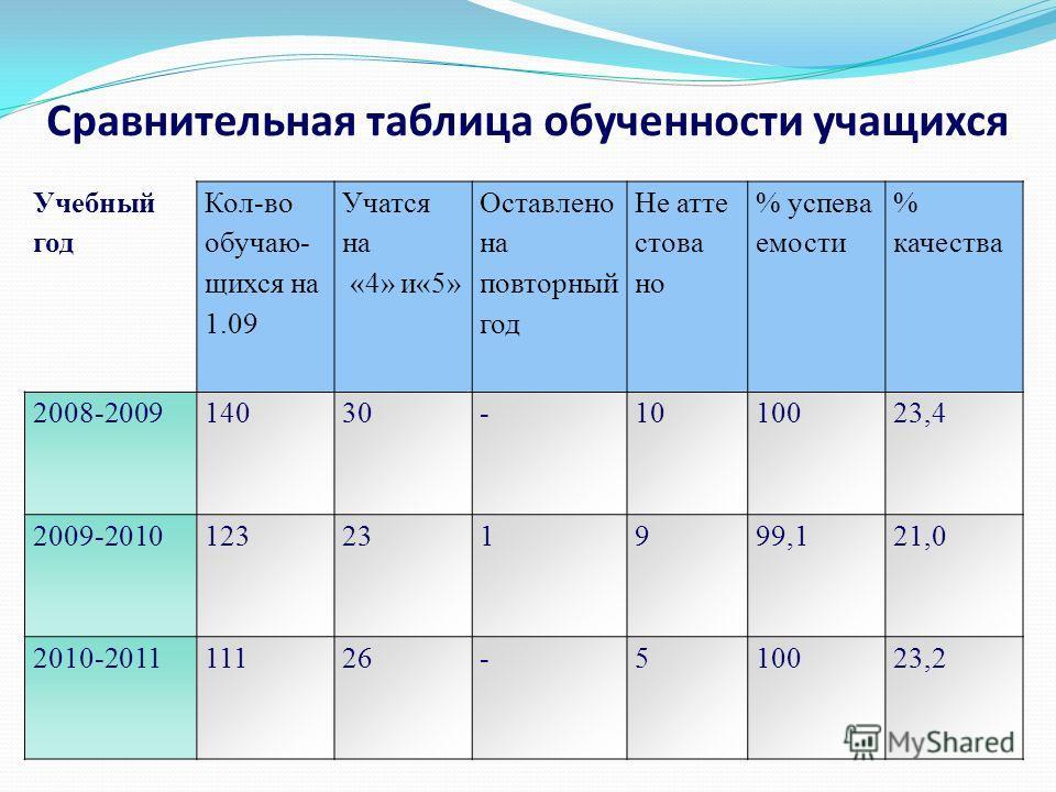 Сравнительная таблица обученности учащихся Учебный год Кол-во обучаю- щихся на 1.09 Учатся на «4» и«5» Оставлено на повторный год Не атте стова но % успева емости % качества 2008-200914030-1010023,4 2009-2010123231999,121,0 2010-201111126-510023,2