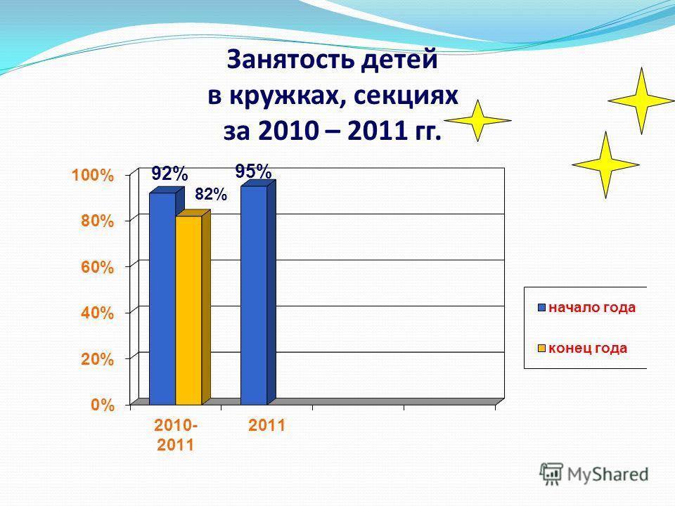 Занятость детей в кружках, секциях за 2010 – 2011 гг.