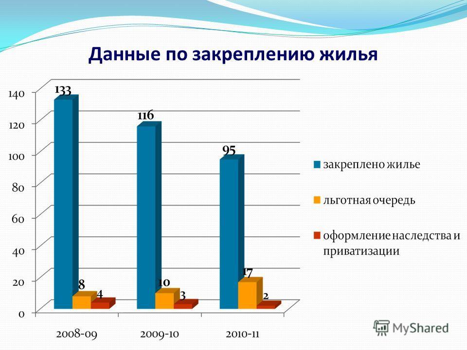 Данные по закреплению жилья