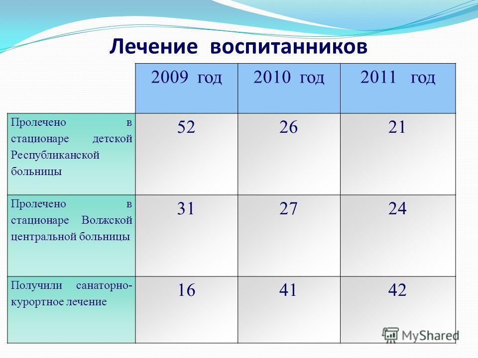 Лечение воспитанников 2009 год2010 год2011 год Пролечено в стационаре детской Республиканской больницы 522621 Пролечено в стационаре Волжской центральной больницы 312724 Получили санаторно- курортное лечение 164142