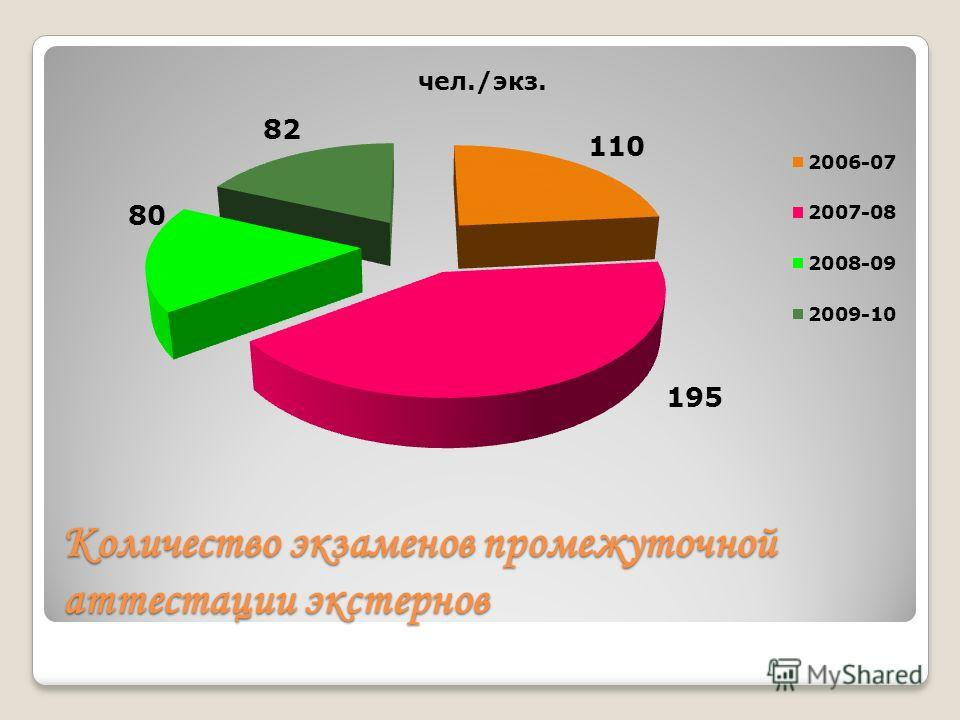 Количество экзаменов промежуточной аттестации экстернов