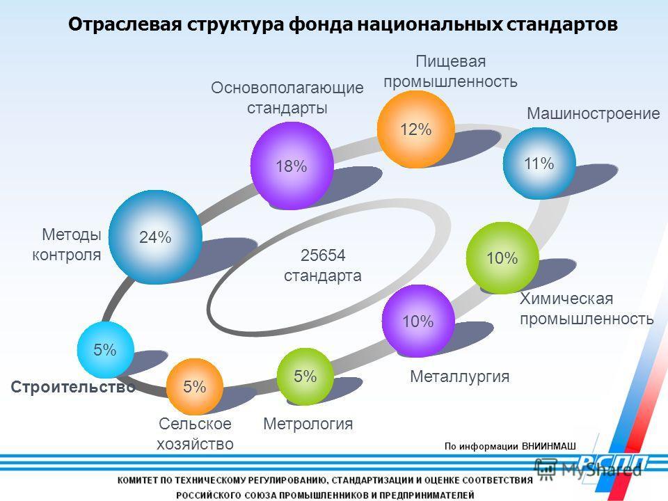 6 10% 11% 10% 5% 12% 18% 24% 5% Химическая промышленность Металлургия Методы контроля Сельское хозяйство Строительство Метрология Машиностроение Основополагающие стандарты Пищевая промышленность 25654 стандарта Отраслевая структура фонда национальных