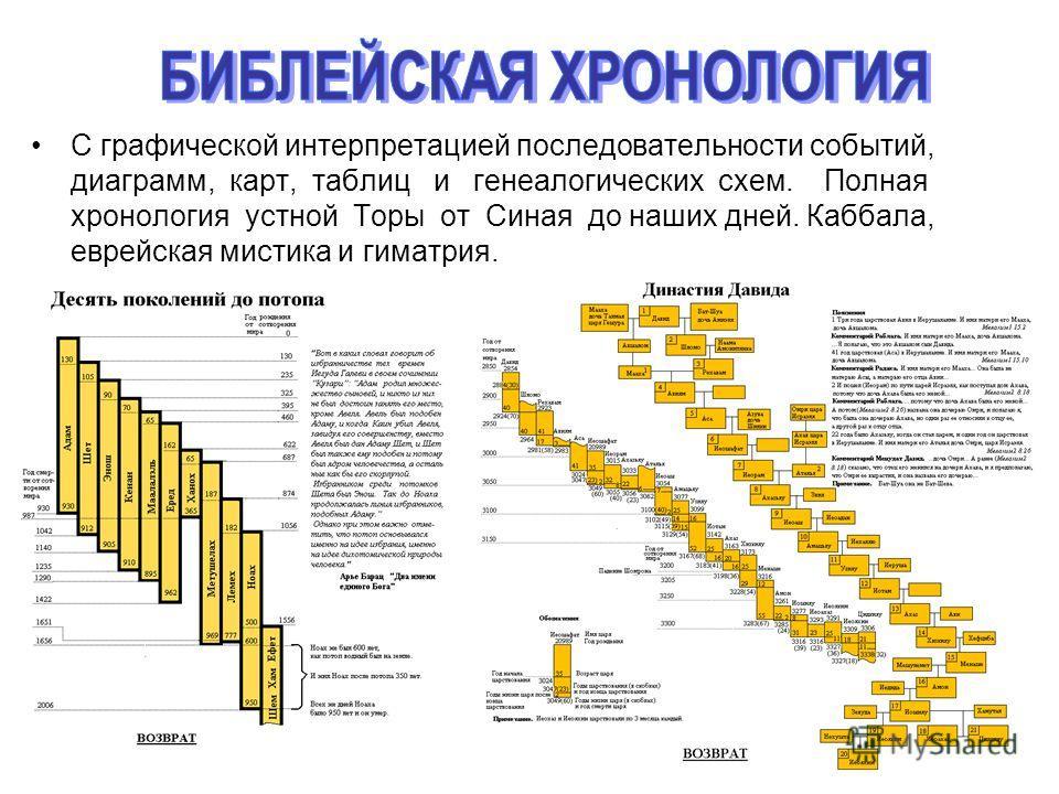 С графической интерпретацией последовательности событий, диаграмм, карт, таблиц и генеалогических схем. Полная хронология устной Торы от Синая до наших дней. Каббала, еврейская мистика и гиматрия.