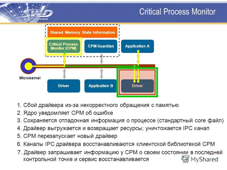 Critical Process Monitor Microkernel Critical Process Monitor (CPM) CPM GuardianApplication A DriverApplication BDriver 1. Сбой драйвера из-за некорректного обращения с памятью 2. Ядро уведомляет CPM об ошибке 3. Сохраняется отладочная информация о п