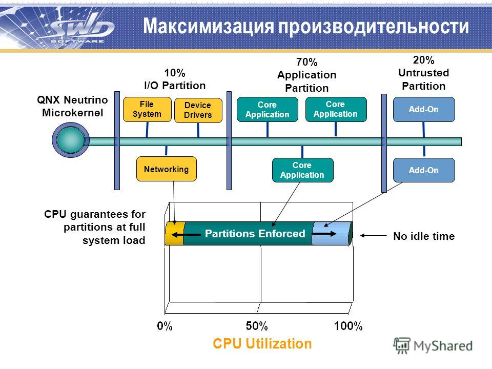 Максимизация производительности File System Networking Core Application Core Application QNX Neutrino Microkernel Add-On 10% I/O Partition Add-On Device Drivers Core Application CPU Utilization CPU guarantees for partitions at full system load Dynami
