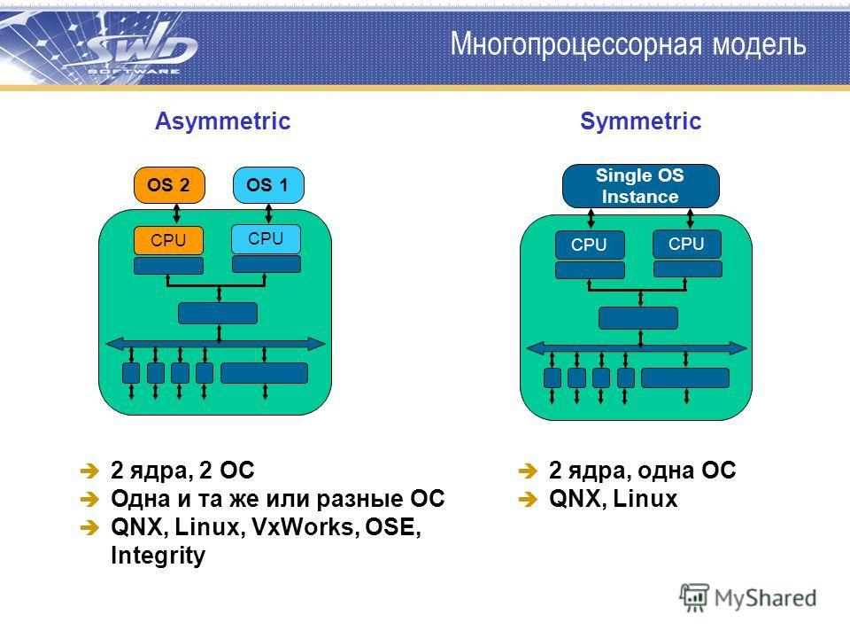 Многопроцессорная модель 2 ядра, 2 ОС Одна и та же или разные ОС QNX, Linux, VxWorks, OSE, Integrity CPU OS 2OS 1 AsymmetricSymmetric 2 ядра, одна ОС QNX, Linux Single OS Instance CPU