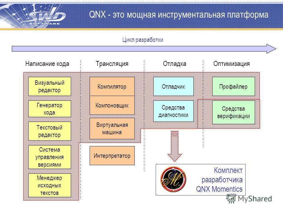 QNX - это мощная инструментальная платформа Написание кодаТрансляцияОтладка Оптимизация Система управления версиями Менеджер исходных текстов Текстовый редактор Визуальный редактор Генератор кода Компилятор Интерпретатор Компоновщик Виртуальная машин
