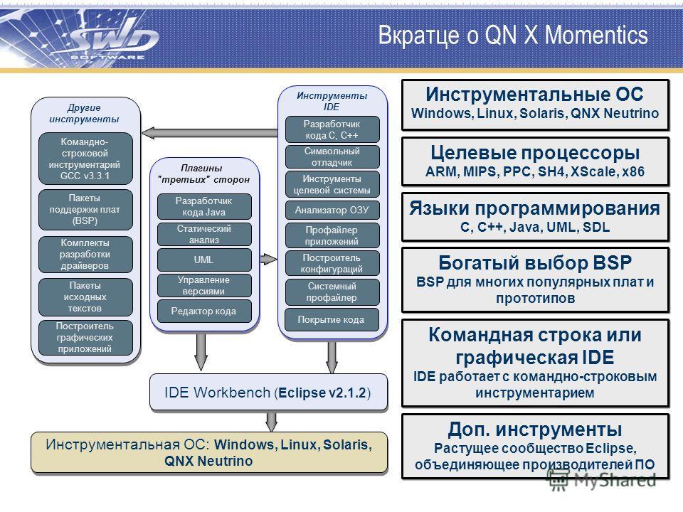 Вкратце о QN X Momentics Символьный отладчик Разработчик кода C, C++ Инструменты целевой системы Анализатор ОЗУ Профайлер приложений Построитель конфигураций Системный профайлер Построитель графических приложений Разработчик кода Java Статический ана