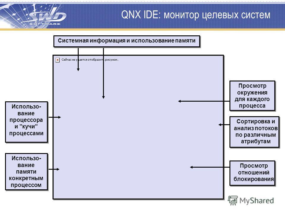 QNX IDE: монитор целевых систем Просмотр окружения для каждого процесса Использо- вание процессора и