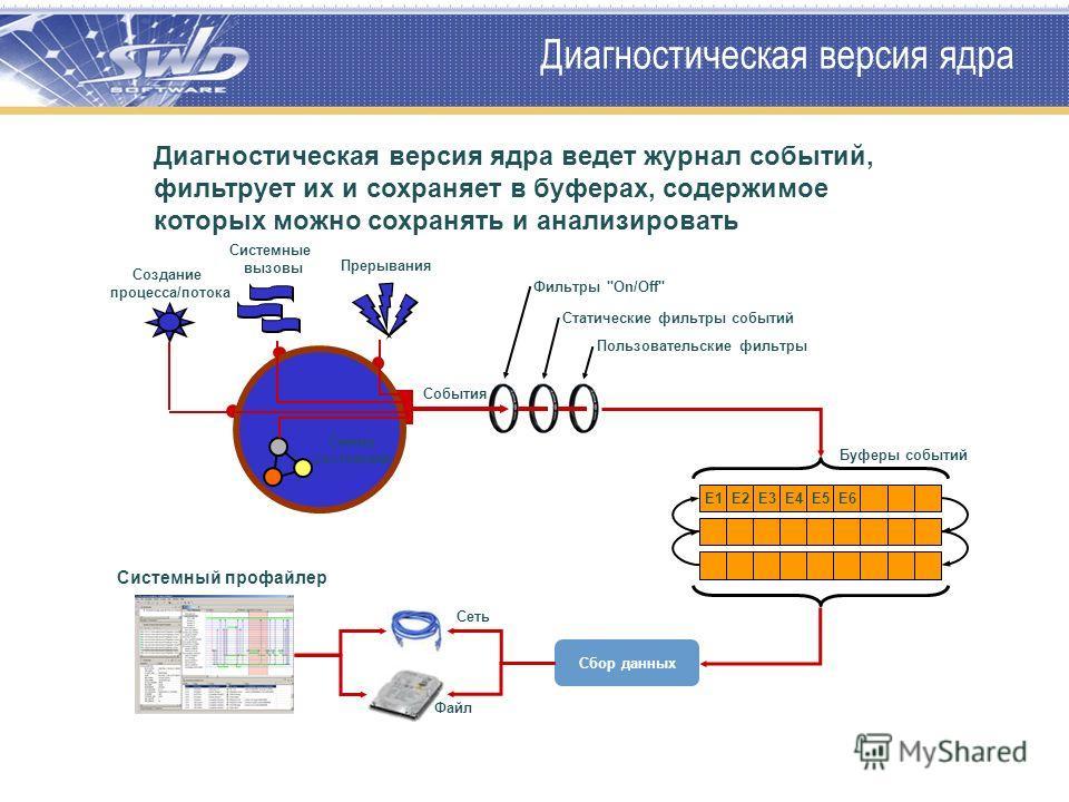 Диагностическая версия ядра Microkernel Диагностическая версия ядра ведет журнал событий, фильтрует их и сохраняет в буферах, содержимое которых можно сохранять и анализировать Смена состояний Прерывания Создание процесса/потока Системные вызовы Сист