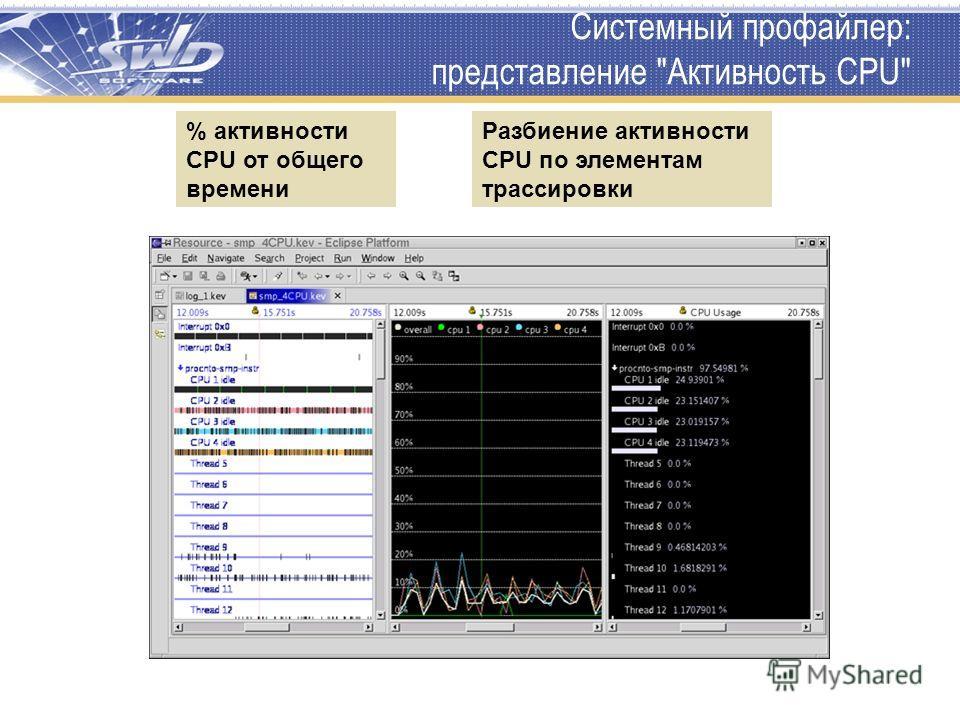 Системный профайлер: представление Активность CPU Разбиение активности CPU по элементам трассировки % активности CPU от общего времени