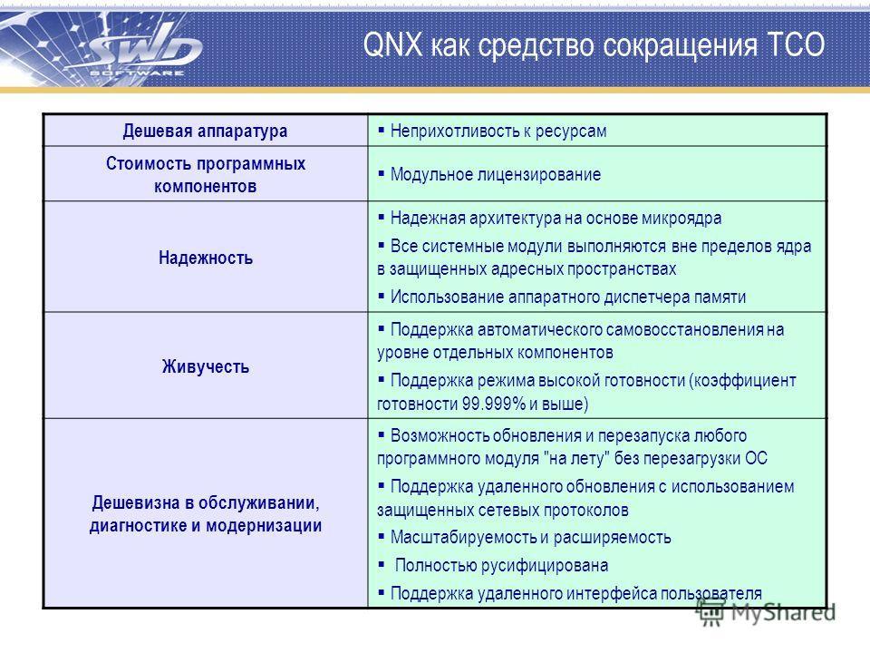 QNX как средство сокращения TCO Дешевая аппаратура Неприхотливость к ресурсам Стоимость программных компонентов Модульное лицензирование Надежность Надежная архитектура на основе микроядра Все системные модули выполняются вне пределов ядра в защищенн