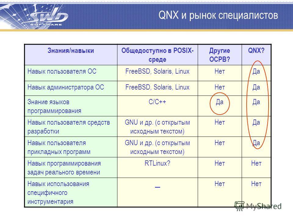 QNX и рынок специалистов Знания/навыкиОбщедоступно в POSIX- среде Другие ОСРВ? QNX? Навык пользователя ОСFreeBSD, Solaris, LinuxНетДа Навык администратора ОСFreeBSD, Solaris, LinuxНетДа Знание языков программирования C/C++Да Навык пользователя средст