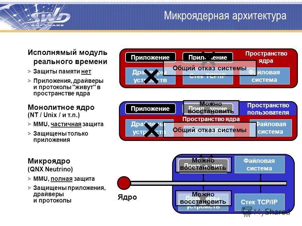 Микроядерная архитектура Драйверы устройств Стек TCP/IP Файловая система Приложение Пространство ядра Приложение Пространство ядра Пространство пользователя Драйверы устройств Стек TCP/IP Файловая система Приложение Ядро Драйверы устройств Стек TCP/I