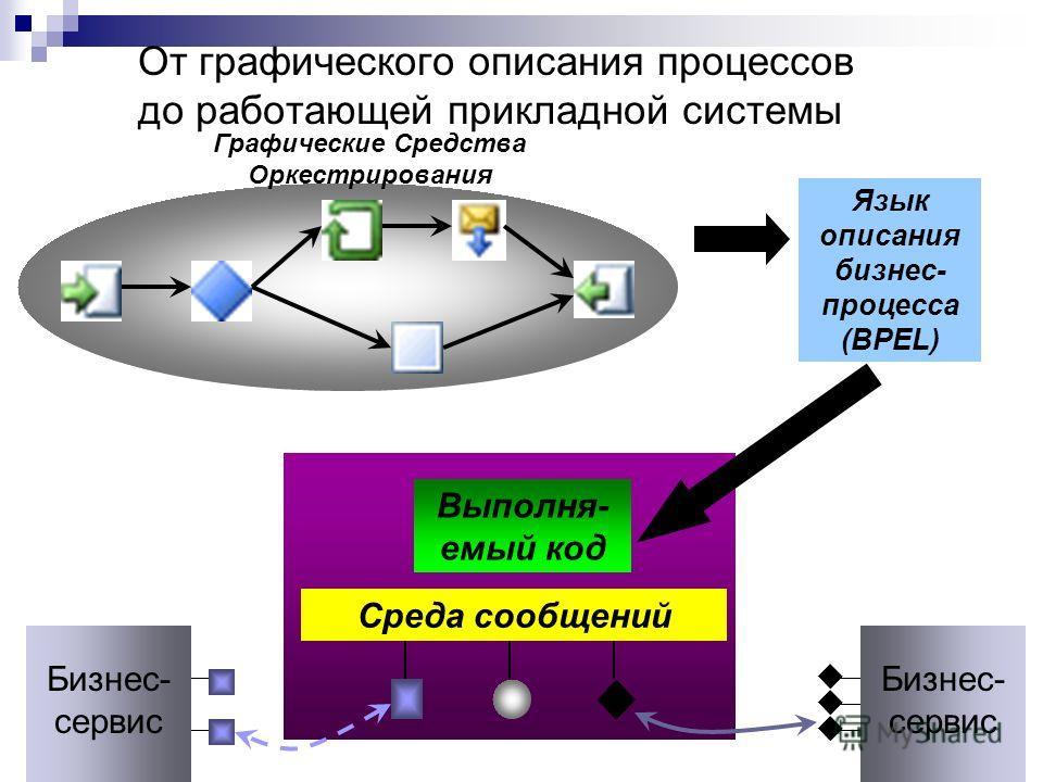 Среда сообщений Выполня- емый код От графического описания процессов до работающей прикладной системы Бизнес- сервис Язык описания бизнес- процесса (BPEL) Графические Средства Оркестрирования