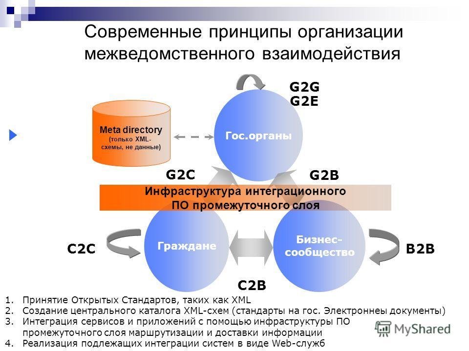 Современные принципы организации межведомственного взаимодействия 1.Принятие Открытых Стандартов, таких как XML 2.Создание центрального каталога XML-схем (стандарты на гос. Электроннеы документы) 3.Интеграция сервисов и приложений с помощью инфрастру