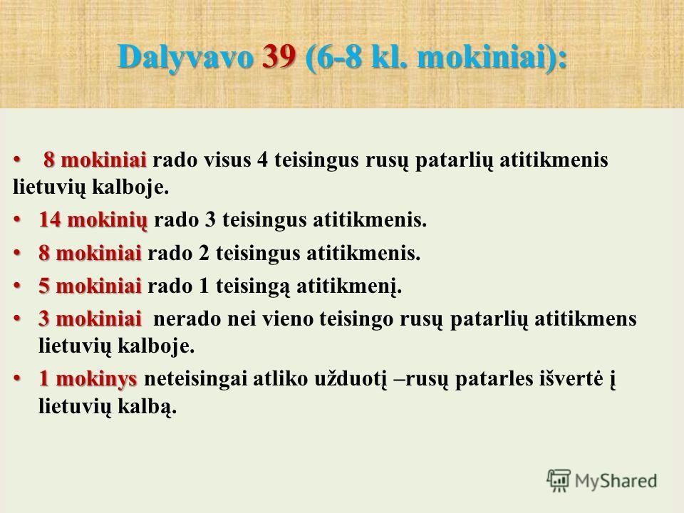Dalyvavo 39 (6-8 kl. mokiniai): Dalyvavo 39 (6-8 kl. mokiniai): 8 mokiniai 8 mokiniai rado visus 4 teisingus rusų patarlių atitikmenis lietuvių kalboje. 14 mokinių 14 mokinių rado 3 teisingus atitikmenis. 8 mokiniai 8 mokiniai rado 2 teisingus atitik