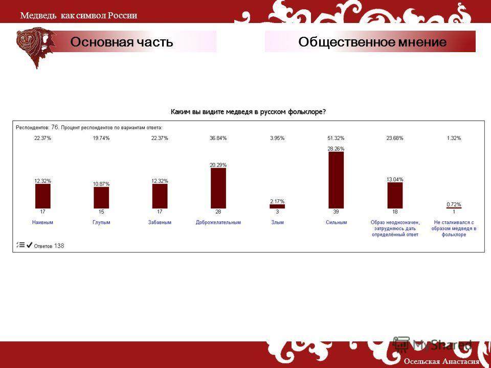 Основная часть Осельская Анастасия Медведь как символ России Общественное мнение