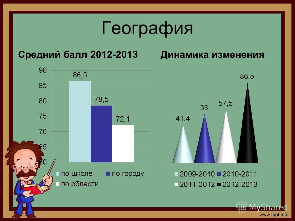 География Средний балл 2012-2013Динамика изменения