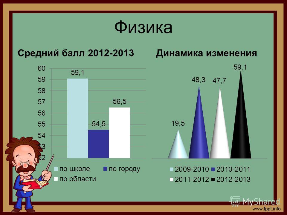 Физика Средний балл 2012-2013Динамика изменения