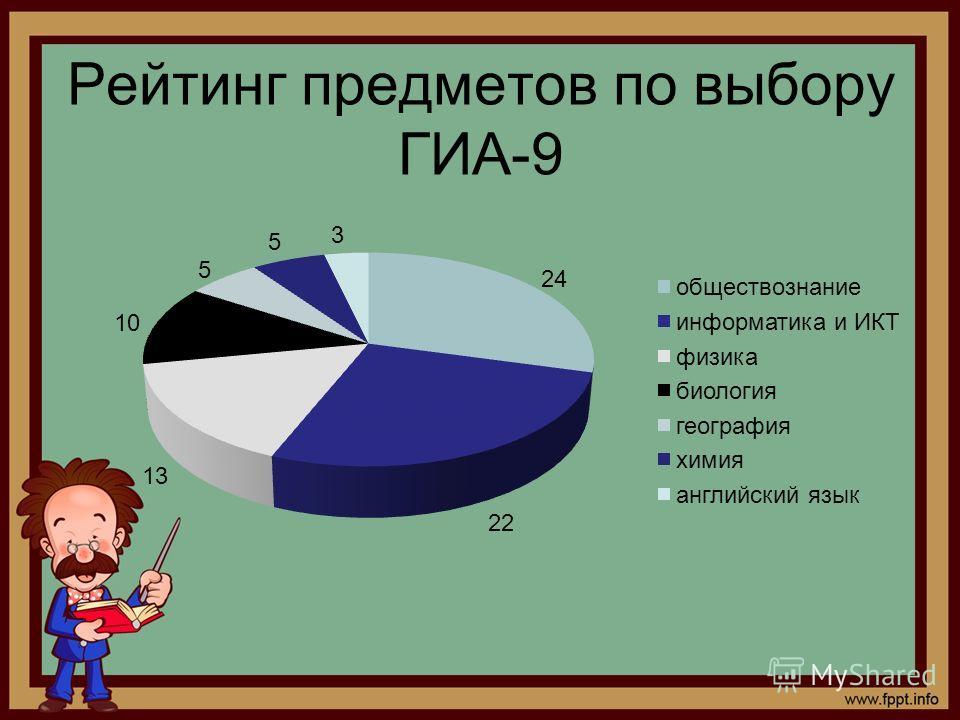 Рейтинг предметов по выбору ГИА-9